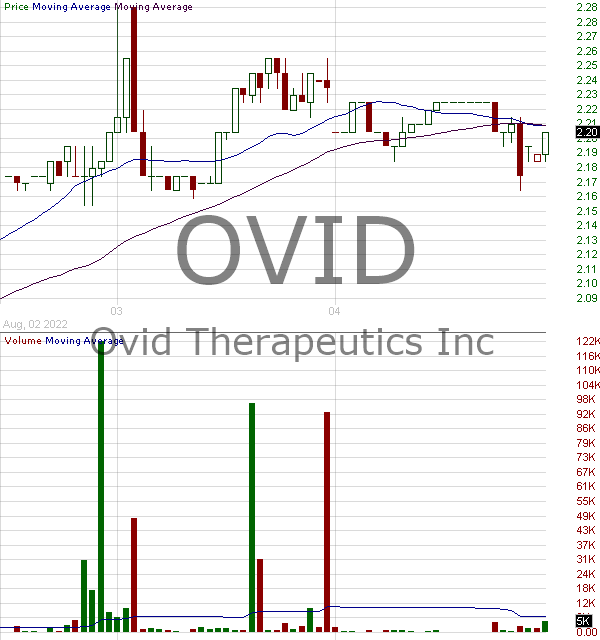 OVID - Ovid Therapeutics Inc. 15 minute intraday candlestick chart with less than 1 minute delay