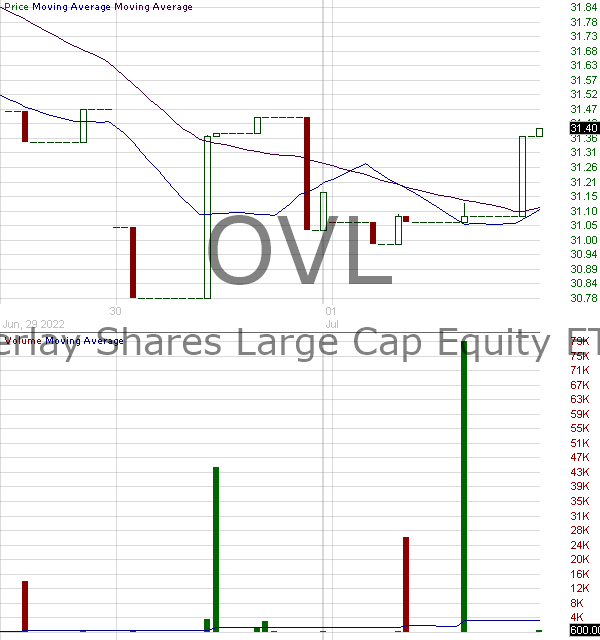 OVL - Overlay Shares Large Cap Equity ETF 15 minute intraday candlestick chart with less than 1 minute delay