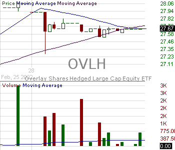 OVLH - Overlay Shares Hedged Large Cap Equity ETF 15 minute intraday candlestick chart with less than 1 minute delay