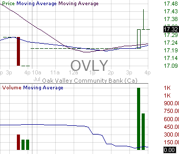 OVLY - Oak Valley Bancorp (CA) 15 minute intraday candlestick chart with less than 1 minute delay