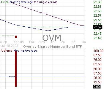 OVM - Overlay Shares Municipal Bond ETF 15 minute intraday candlestick chart with less than 1 minute delay
