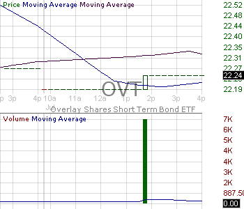 OVT - Overlay Shares Short Term Bond ETF 15 minute intraday candlestick chart with less than 1 minute delay