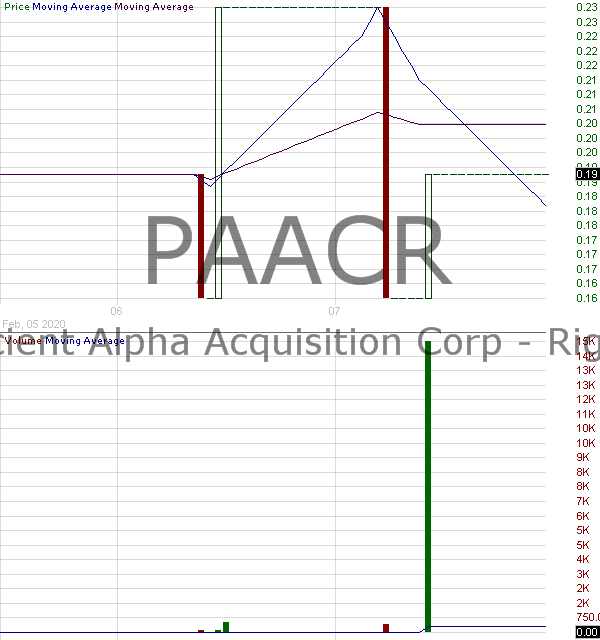PAACR - Proficient Alpha Acquisition Corp. - Rights 15 minute intraday candlestick chart with less than 1 minute delay