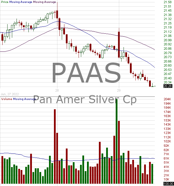 PAAS - Pan American Silver Corp. 15 minute intraday candlestick chart with less than 1 minute delay