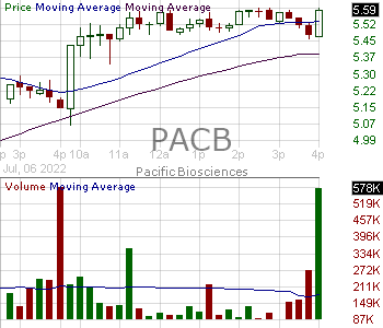 PACB - Pacific Biosciences of California Inc. 15 minute intraday candlestick chart with less than 1 minute delay