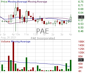 PAE - PAE Incorporated 15 minute intraday candlestick chart with less than 1 minute delay