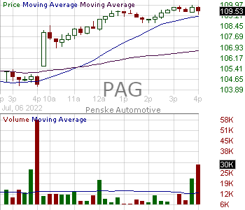 PAG - Penske Automotive Group Inc. 15 minute intraday candlestick chart with less than 1 minute delay