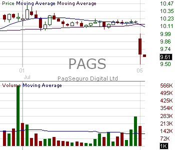 PAGS - PagSeguro Digital Ltd. Class A Common Shares 15 minute intraday candlestick chart with less than 1 minute delay