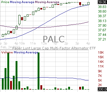 PALC - Pacer Lunt Large Cap Multi-Factor Alternator ETF 15 minute intraday candlestick chart with less than 1 minute delay