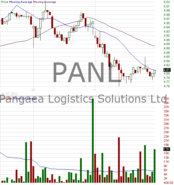 PANL - Pangaea Logistics Solutions Ltd. 15 minute intraday candlestick chart with less than 1 minute delay