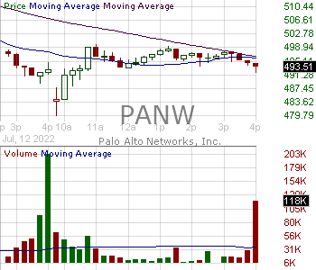 PANW - Palo Alto Networks Inc. 15 minute intraday candlestick chart with less than 1 minute delay