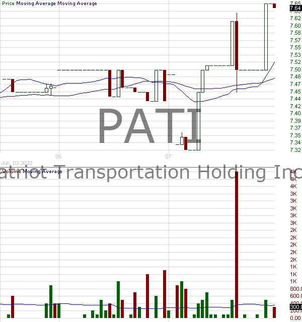 PATI - Patriot Transportation Holding Inc. 15 minute intraday candlestick chart with less than 1 minute delay