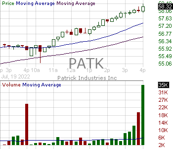 PATK - Patrick Industries Inc. 15 minute intraday candlestick chart with less than 1 minute delay