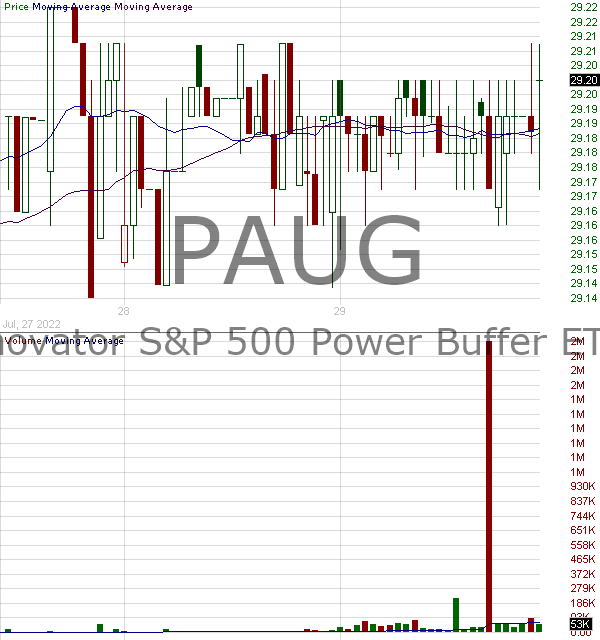 PAUG - Innovator SP 500 Power Buffer ETF - August 15 minute intraday candlestick chart with less than 1 minute delay