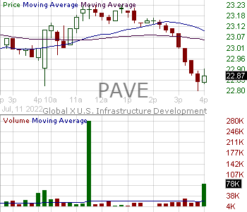 PAVE - Global X Funds U.S. Infrastructure Development ETF 15 minute intraday candlestick chart with less than 1 minute delay