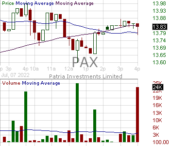 PAX - Patria Investments Limited Common Shares 15 minute intraday candlestick chart with less than 1 minute delay