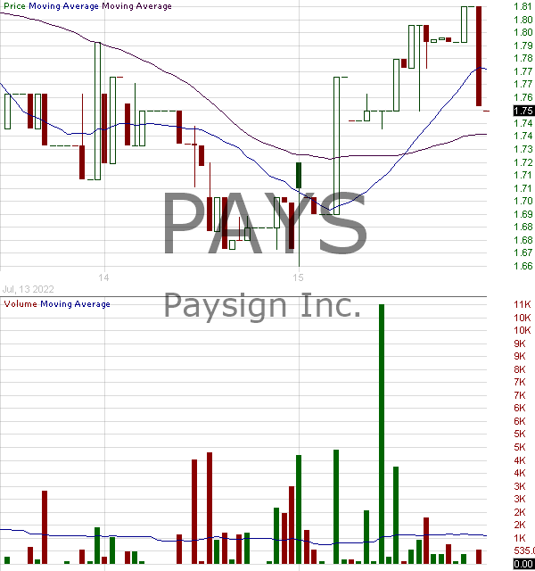 PAYS - Paysign Inc. 15 minute intraday candlestick chart with less than 1 minute delay