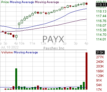 PAYX - Paychex Inc. 15 minute intraday candlestick chart with less than 1 minute delay