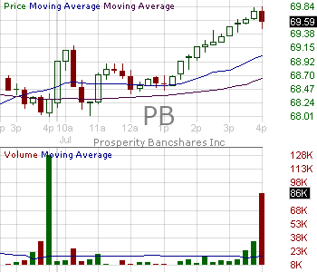 PB - Prosperity Bancshares Inc. 15 minute intraday candlestick chart with less than 1 minute delay