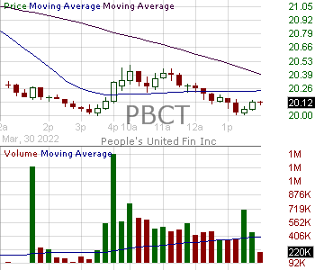 PBCT - Peoples United Financial Inc. 15 minute intraday candlestick chart with less than 1 minute delay