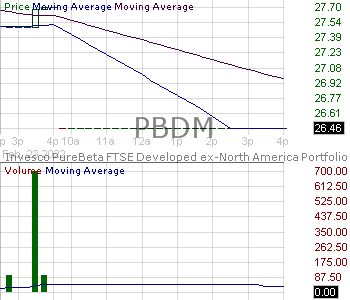 PBDM - Invesco PureBeta FTSE Developed ex-North America ETF 15 minute intraday candlestick chart with less than 1 minute delay