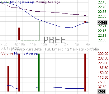 PBEE - Invesco PureBeta FTSE Emerging Markets ETF 15 minute intraday candlestick chart with less than 1 minute delay