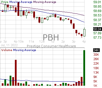 PBH - Prestige Consumer Healthcare Inc. 15 minute intraday candlestick chart with less than 1 minute delay