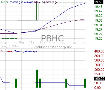 PBHC - Pathfinder Bancorp Inc. 15 minute intraday candlestick chart with less than 1 minute delay