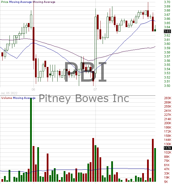 PBI - Pitney Bowes Inc. 15 minute intraday candlestick chart with less than 1 minute delay