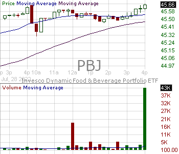PBJ - Invesco Dynamic Food Beverage ETF 15 minute intraday candlestick chart with less than 1 minute delay