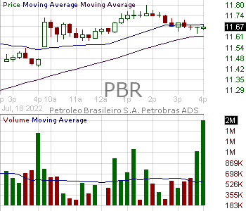 PBR - Petroleo Brasileiro S.A.- Petrobras 15 minute intraday candlestick chart with less than 1 minute delay