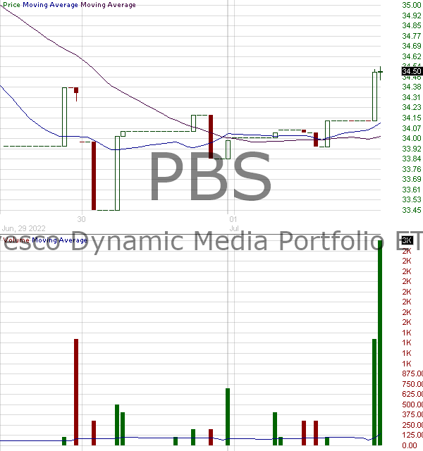 PBS - Invesco Dynamic Media ETF 15 minute intraday candlestick chart with less than 1 minute delay