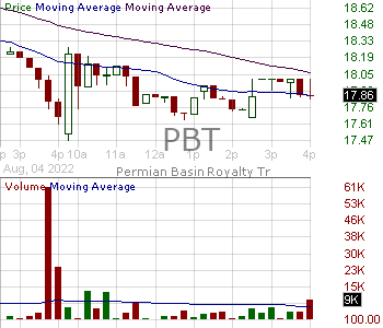 PBT - Permian Basin Royalty Trust 15 minute intraday candlestick chart with less than 1 minute delay