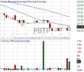 PBTP - Invesco PureBeta 0-5 Yr US TIPS ETF 15 minute intraday candlestick chart with less than 1 minute delay