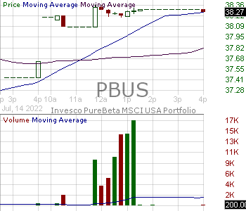 PBUS - Invesco PureBeta MSCI USA ETF 15 minute intraday candlestick chart with less than 1 minute delay