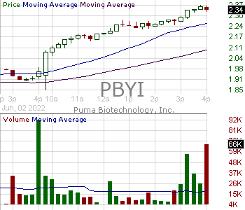 PBYI - Puma Biotechnology Inc 15 minute intraday candlestick chart with less than 1 minute delay