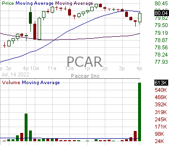 PCAR - PACCAR Inc. 15 minute intraday candlestick chart with less than 1 minute delay