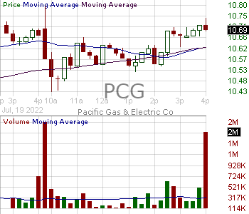 PCG - Pacific Gas Electric Co. 15 minute intraday candlestick chart with less than 1 minute delay