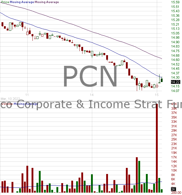 PCN - Pimco Corporate Income Strategy Fund 15 minute intraday candlestick chart with less than 1 minute delay