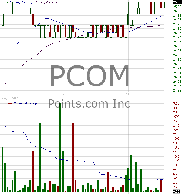 PCOM - Points International Ltd. 15 minute intraday candlestick chart with less than 1 minute delay