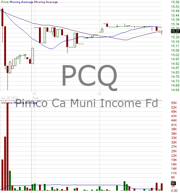 PCQ - PIMCO California Municipal Income Fund 15 minute intraday candlestick chart with less than 1 minute delay