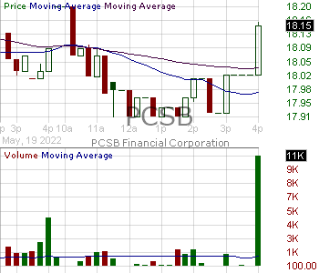 PCSB - PCSB Financial Corporation 15 minute intraday candlestick chart with less than 1 minute delay