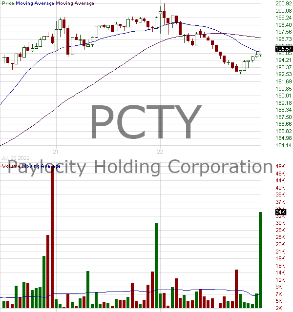 PCTY - Paylocity Holding Corporation 15 minute intraday candlestick chart with less than 1 minute delay