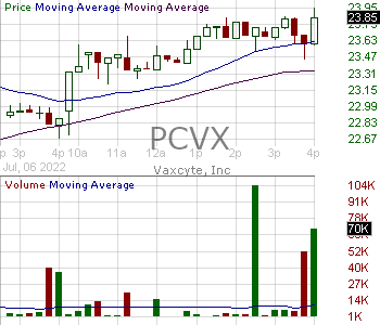 PCVX - Vaxcyte Inc. 15 minute intraday candlestick chart with less than 1 minute delay
