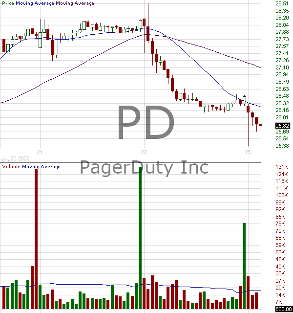 PD - PagerDuty Inc. 15 minute intraday candlestick chart with less than 1 minute delay