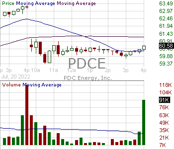 PDCE - PDC Energy Inc. 15 minute intraday candlestick chart with less than 1 minute delay