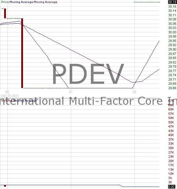 PDEV - Principal International Multi-Factor Core Index ETF 15 minute intraday candlestick chart with less than 1 minute delay