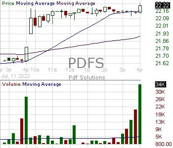 PDFS - PDF Solutions Inc. 15 minute intraday candlestick chart with less than 1 minute delay