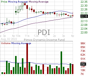 PDI - PIMCO Dynamic Income Fund 15 minute intraday candlestick chart with less than 1 minute delay