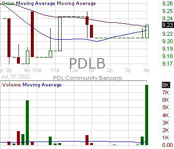 PDLB - PDL Community Bancorp 15 minute intraday candlestick chart with less than 1 minute delay